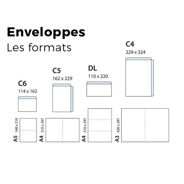 Les tailles et formats standards d'enveloppes
